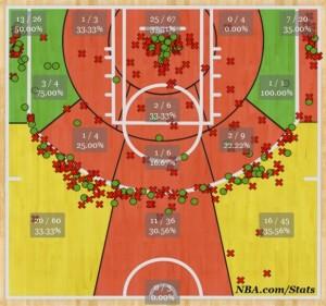 Augustin shot chart