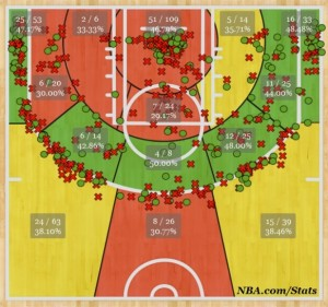 Watson shot chart